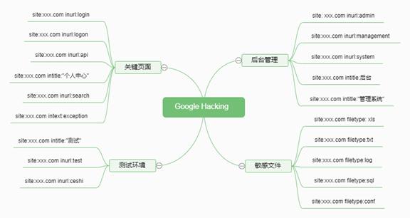 实力黑客网站:渗透信息收集干货,每个黑客都知道的基础黑客技术